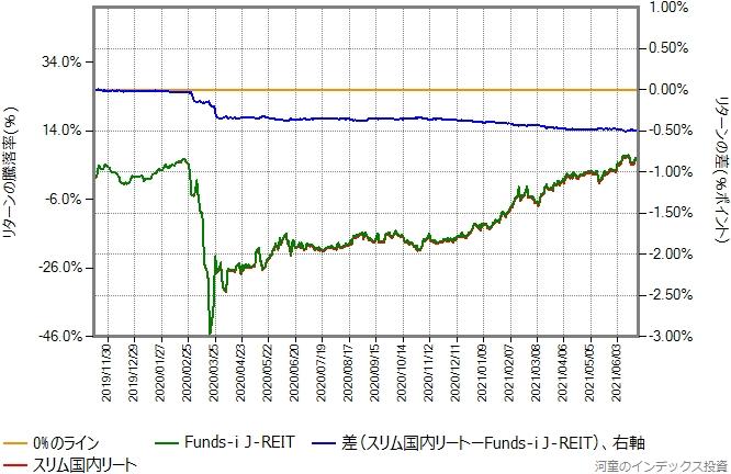 スリム国内リートとFunds-i J-REITのリターン比較グラフ