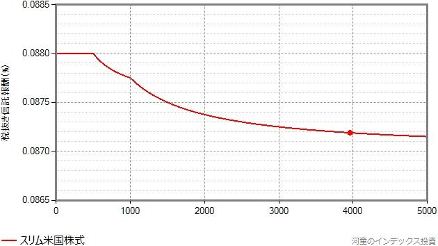 スリム米国株式の信託報酬が漸減される様子を示したグラフ