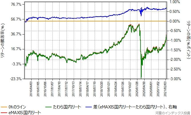 たわら国内リートとeMAXIS国内リートのリターン比較グラフ