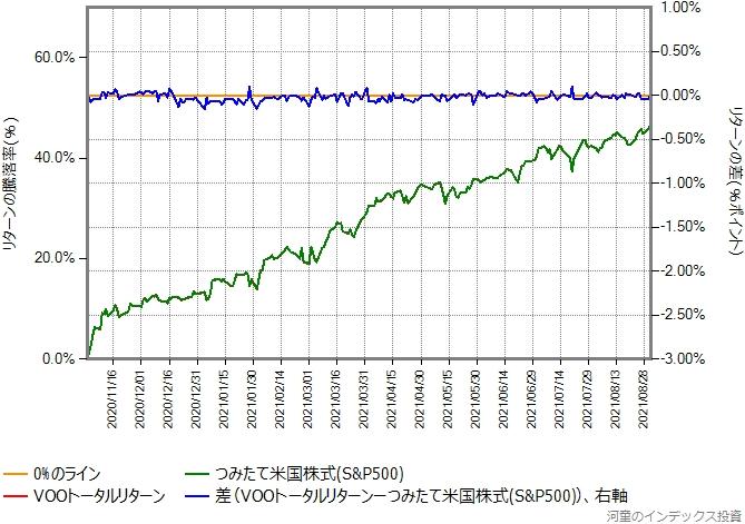 2020年11月2日以降で、VOOトータルリターンの運用コストを年率0.20%ポイント増量したものとの比較グラフ
