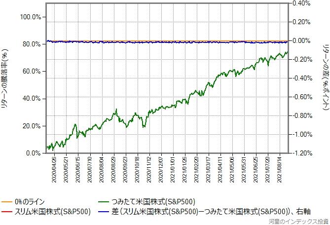 スリム米国株式の運用コストを年率0.12%ポイント増量したものとの比較グラフ
