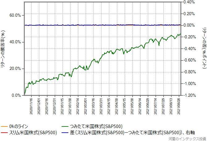 スリム米国株式の運用コストを年率0.12%ポイント増量したものとの比較グラフ、2020年11月以降