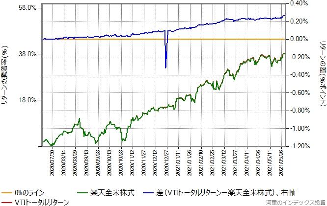 2020年7月16日から2021年5月31日までの、楽天全米株式とVTIトータルリターンの比較グラフ