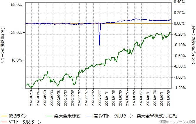 VTIトータルリターンの運用コストを年率0.16%ポイント増量したものとの比較グラフ