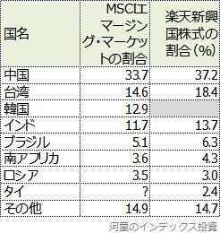 国別投資割合の比較表