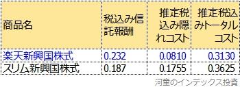 スリム新興国株式と楽天新興国株式のトータルコスト比較表