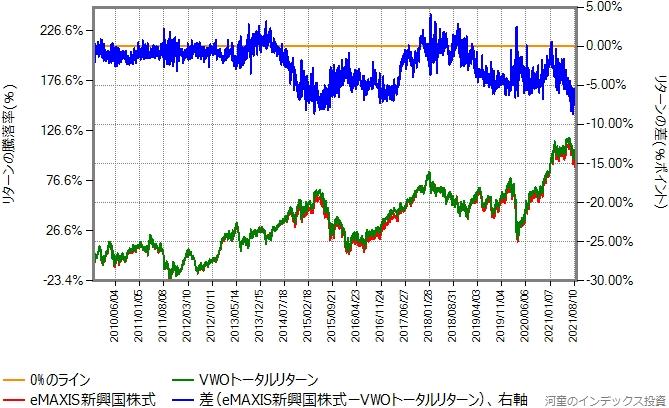 VWOトータルリターンとeMAXIS新興国株式のリターン比較グラフ