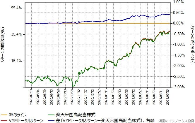 2020年7月16日から2021年5月31日までの、楽天米国高配当株式とVYMトータルリターンの比較グラフ