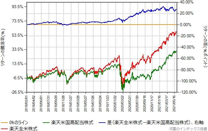 楽天米国高配当株式と楽天全米株式のリターン比較グラフ