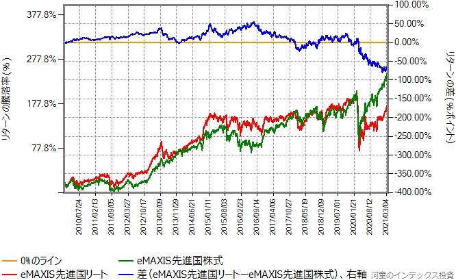 eMAXIS先進国株式とeMAXIS先進国リートの、2010年年初から2021年3月19日までのリターン比較グラフ