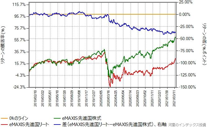 eMAXIS先進国株式とeMAXIS先進国リートのリターン比較グラフ、2019年年初から