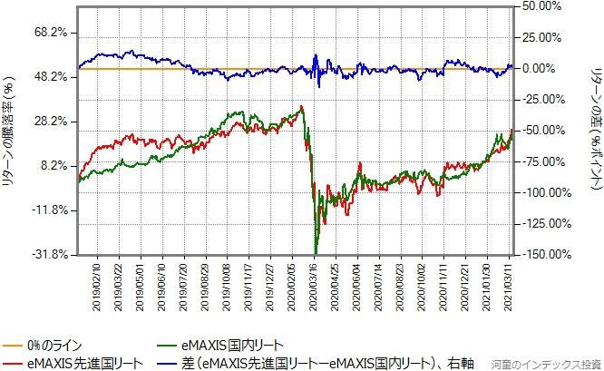eMAXIS先進国リートとeMAXIS国内リートのリターン比較グラフ