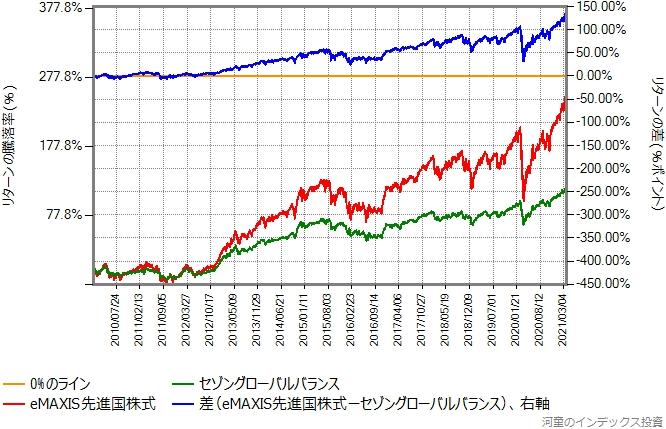 2010年年初から2021年3月26日までの、セゾングローバルバランスとeMAXIS先進国株式のリターン比較グラフ