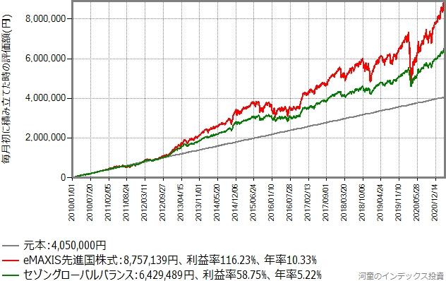 セゾングローバルバランスとeMAXIS先進国株式に、2010年から毎月初3万円を積立投資していた場合のシミュレーション結果