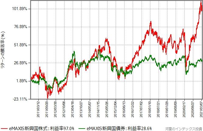 新興国株式と新興国債券のリターン比較グラフ