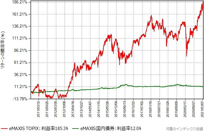 国内株式と国内債券のリターン比較グラフ