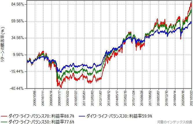 ダイワ・ライフ・バランス3タイプのリターン比較グラフ、2006年から