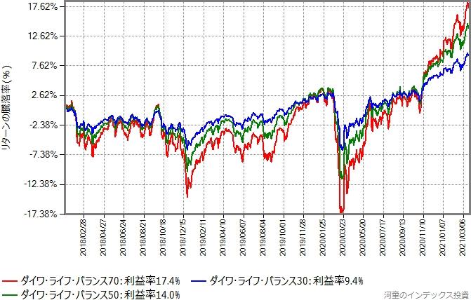ダイワ・ライフ・バランス3タイプのリターン比較グラフ、2018年から