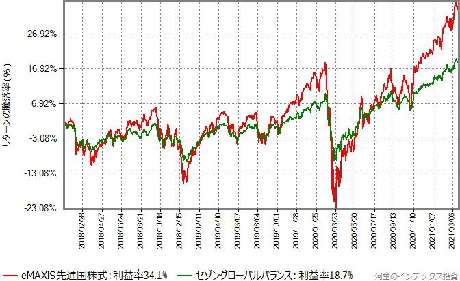 セゾングローバルバランスとeMAXIS先進国株式のリターン比較グラフ、2018年年初から