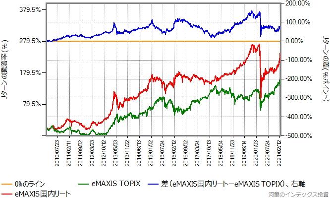 eMAXIS TOPIXとeMAXIS国内リートの、2010年年初から2021年2月26日までのリターン比較グラフ