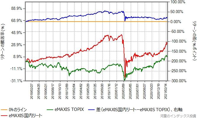 eMAXIS TOPIXとeMAXIS国内リートのリターン比較グラフ、2018年から