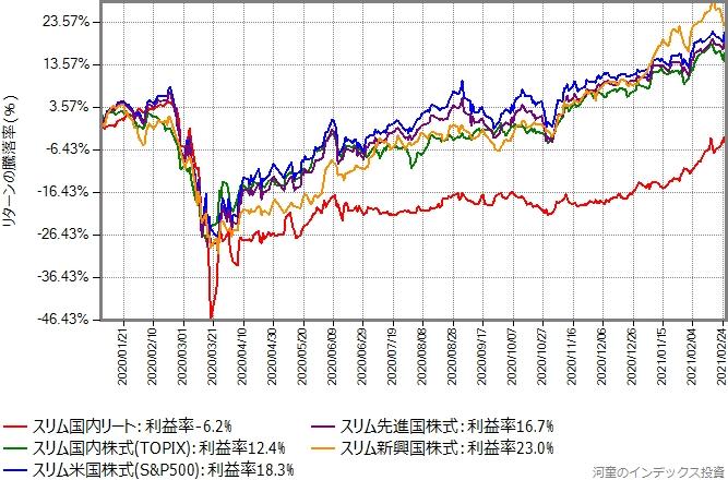 2020年年初からの、主要株式クラスと国内リートのリターン比較グラフ