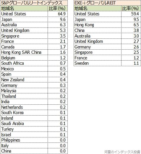 S&PグローバルリートとEXE-i グローバルREITの投資対象国の比率を比較した表