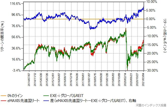 EXE-i グローバルREITとeMAXIS先進国リートのリターン比較グラフ
