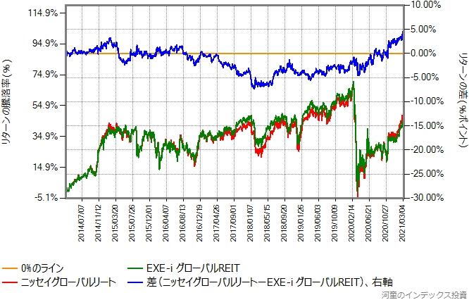 EXE-i グローバルREITとニッセイグローバルリートのリターン比較グラフ