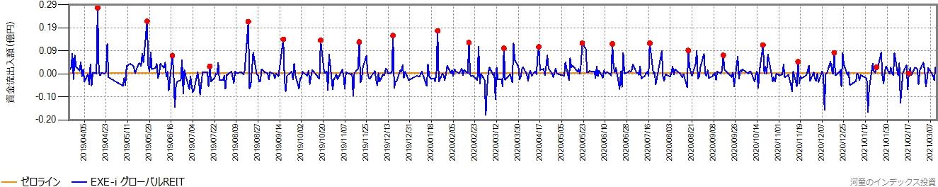 直近2年間の、営業日ごとの資金流出入額の推移グラフ