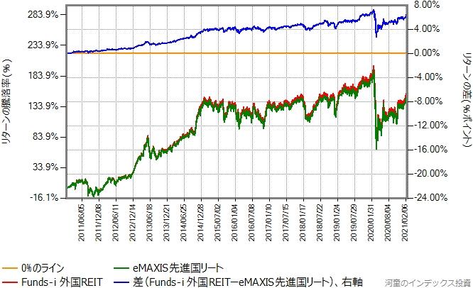 Funds-i 外国REITとeMAXIS先進国リートのリターン比較グラフ
