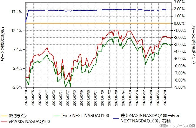 eMAXIS NASDAQ100とiFree NEXT NASDAQ100のリターン比較グラフ、設定日から