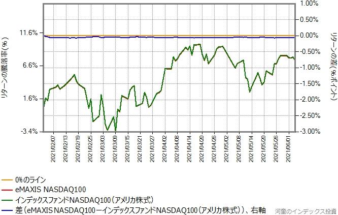eMAXIS NASDAQ100とインデックスファンドNASDAQ100のリターン比較グラフ
