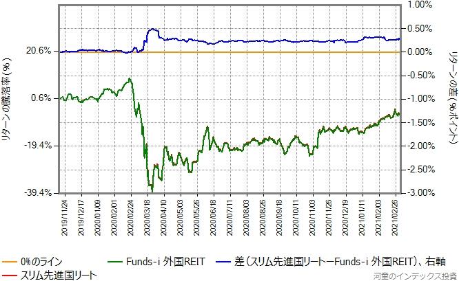 Funds-i 外国REITとスリム先進国リートのリターン比較グラフ