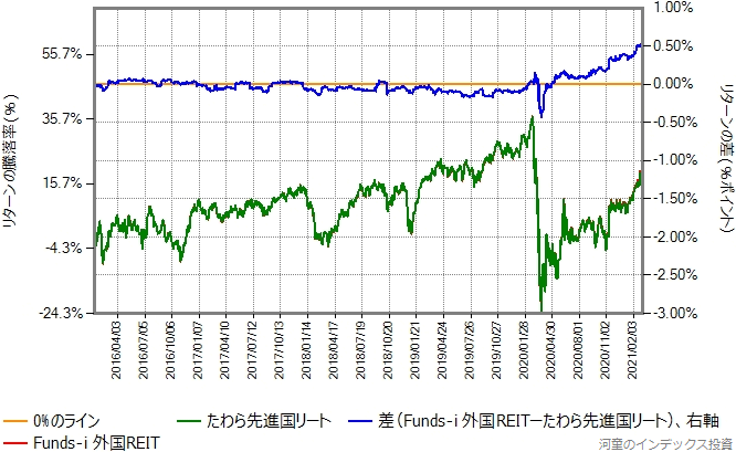 Funds-i 外国REITとたわら先進国リートのリターン比較グラフ
