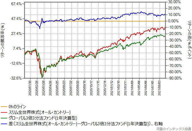 スリム全世界株式(オール・カントリー)とグローバル3倍3分法ファンドのリターン比較グラフ