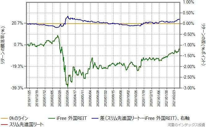 iFree外国REITとスリム先進国リートのリターン比較グラフ