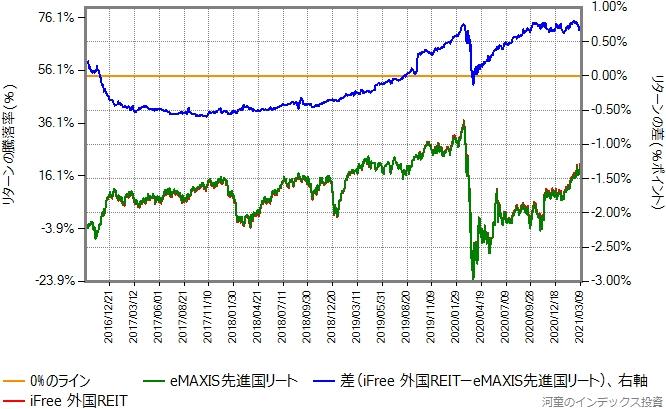 iFree外国REITとeMAXIS先進国リートのリターン比較グラフ