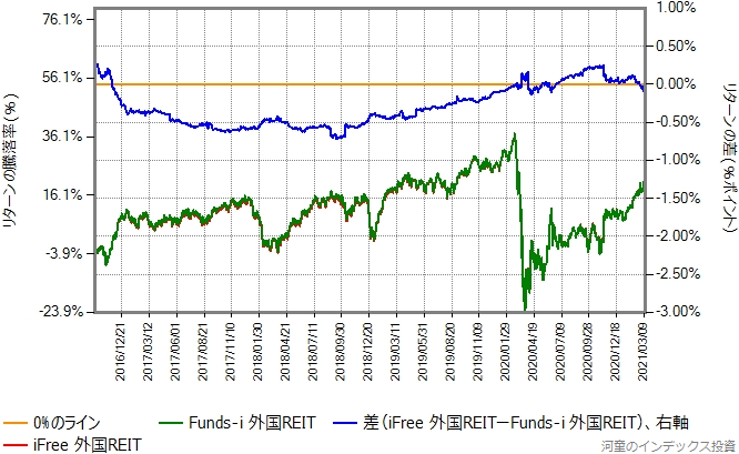 iFree外国REITとFunds-i 外国REITのリターン比較グラフ