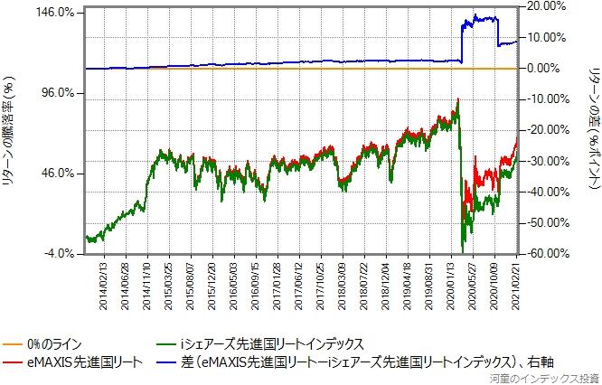 iシェアーズ先進国リートとeMAXIS先進国リートのリターン比較グラフ