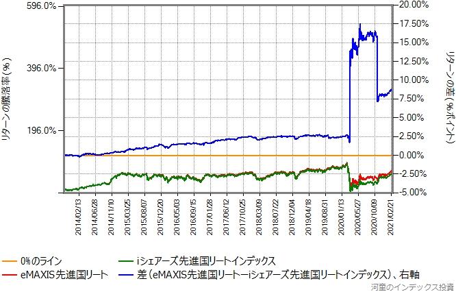 iシェアーズ先進国リートとeMAXIS先進国リートのリターン比較グラフ、スケールを拡大