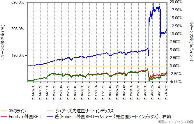 iシェアーズ先進国リートとFunds-i 外国REITのリターン比較グラフ