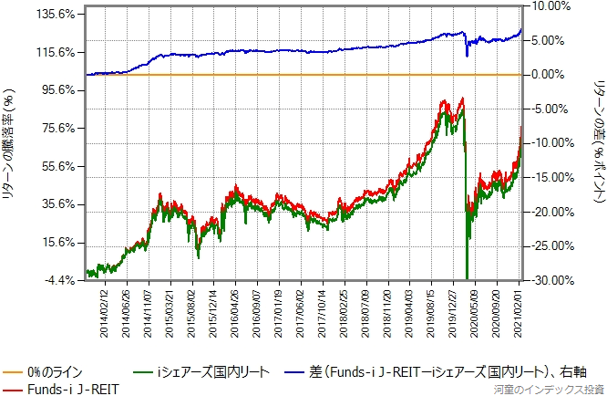 iシェアーズ国内リートとFunds-i J-REITのリターン比較グラフ
