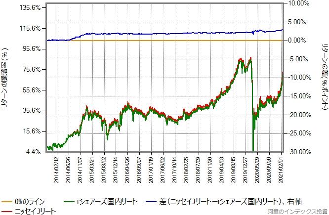iシェアーズ国内リートとニッセイJリートのリターン比較グラフ