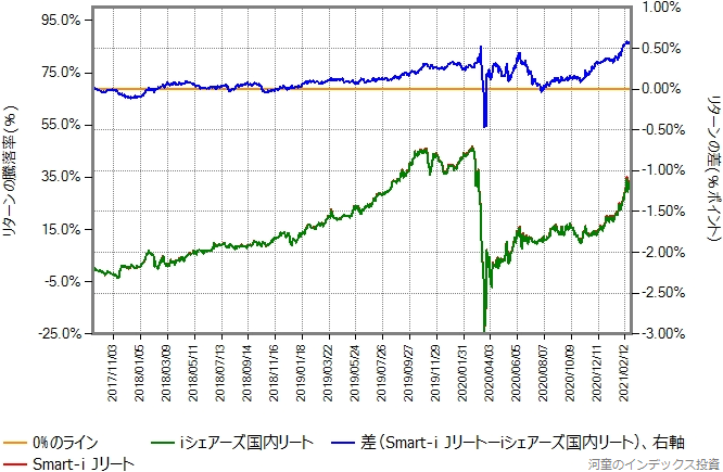 iシェアーズ国内リートとSmart-i Jリートのリターン比較グラフ