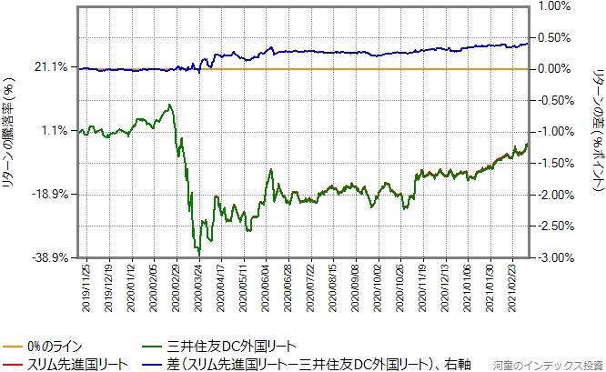 三井住友DC外国リートとスリム先進国リートのリターン比較グラフ