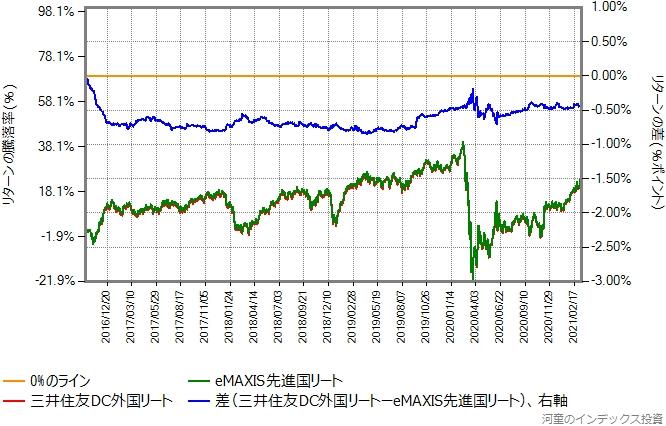 三井住友DC外国リートとeMAXIS先進国リートのリターン比較グラフ