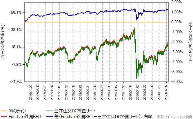 三井住友DC外国リートとFunds-i 外国REITのリターン比較グラフ
