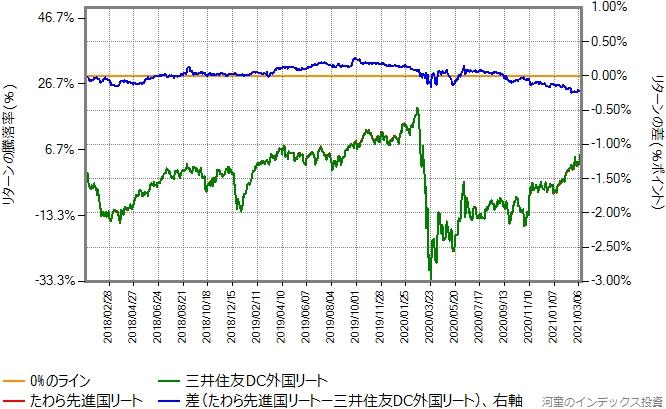 三井住友DC外国リートとたわら先進国リートのリターン比較グラフ