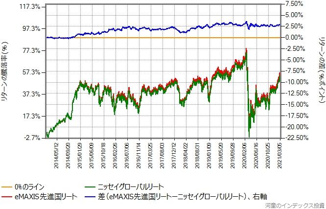 ニッセイグローバルリートとeMAXIS先進国リートのリターン比較グラフ